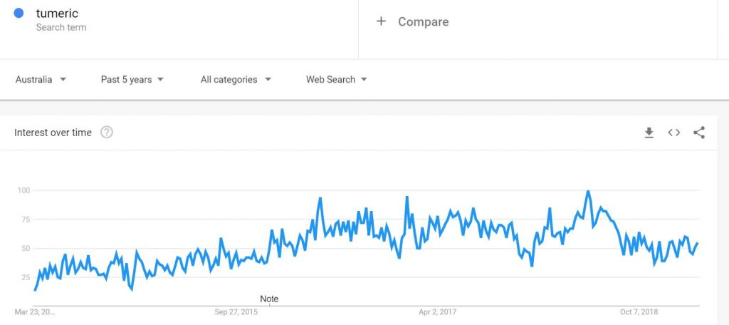 the trend of tumeric in Australia
