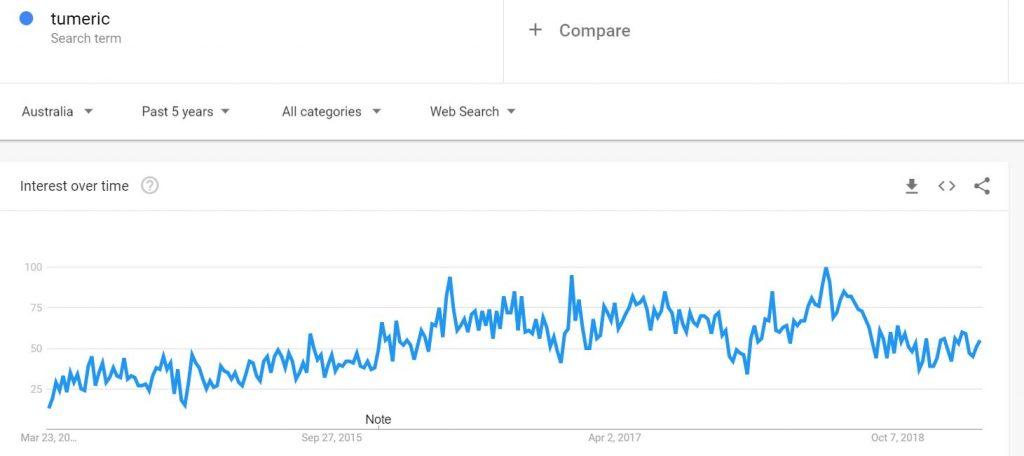 the trend of tumeric in Australia